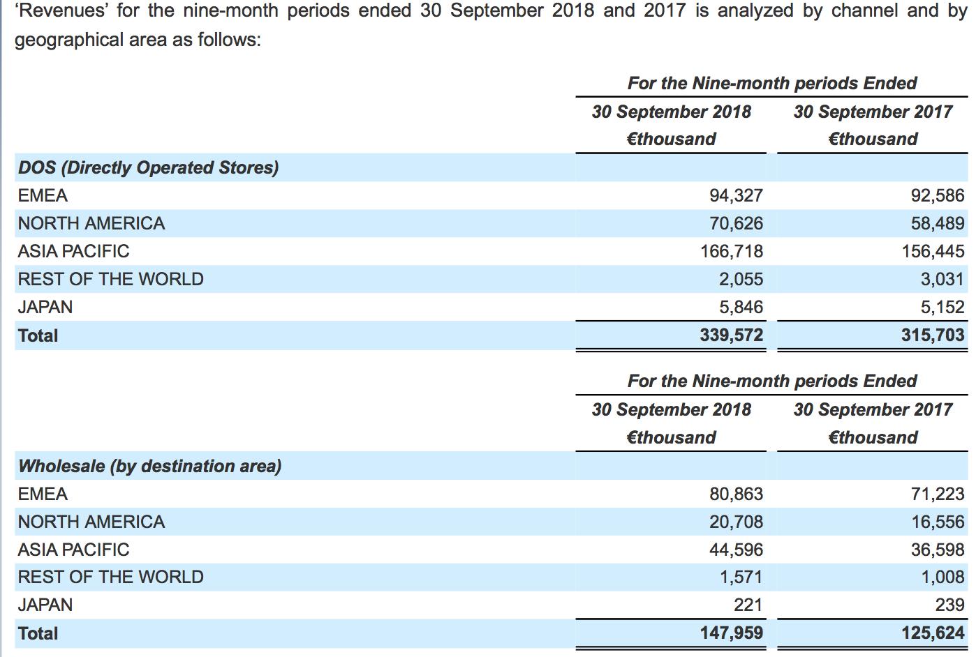 年收入50億元為何仍虧損?Versace_財務細節披露:廣告、辦秀、拍大片每年花掉2.8億元(4)_.png