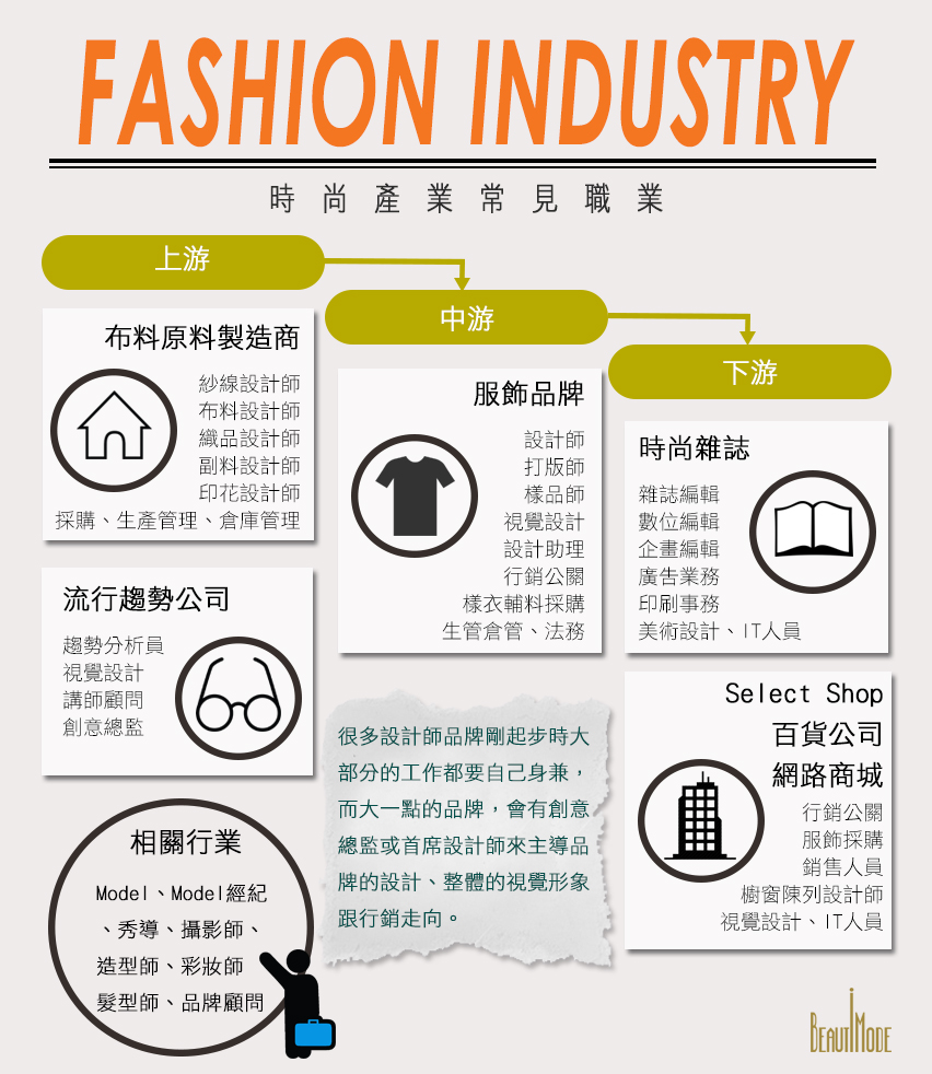fashion industry carrer infographic-2